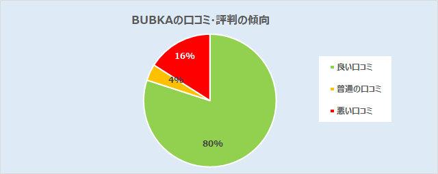 BUBKA(ブブカ)の口コミ分析(良い:80%、普通:4%、悪い:16%)