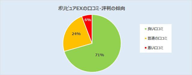 ポリピュアEXの口コミ分析(良い:71%、普通:24%、悪い:6%)