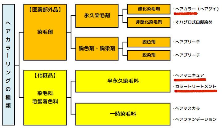 ヘアカラーリング剤の分類