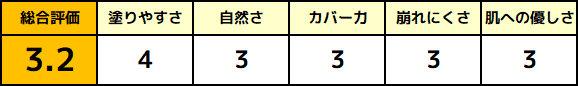 uno(ウーノ) フェイスカラークリエイター(カバー)の評価