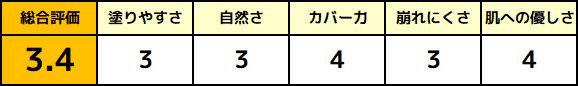 石澤研究所 ベジボーイBBクリームの評価