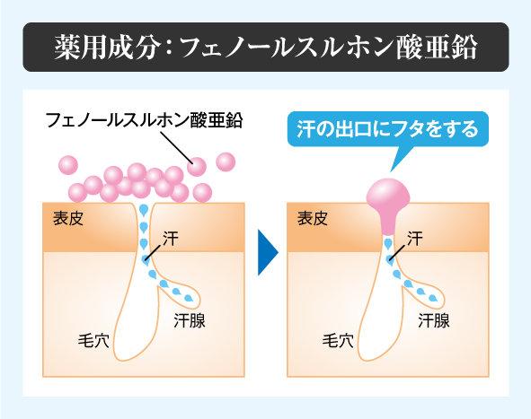 薬用成分が汗の出口にフタをして汗を抑制